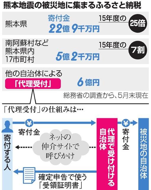 熊本地震の被災地に集まるふるさと納税