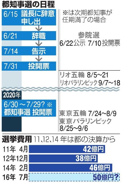 都知事選の日程/選挙費用