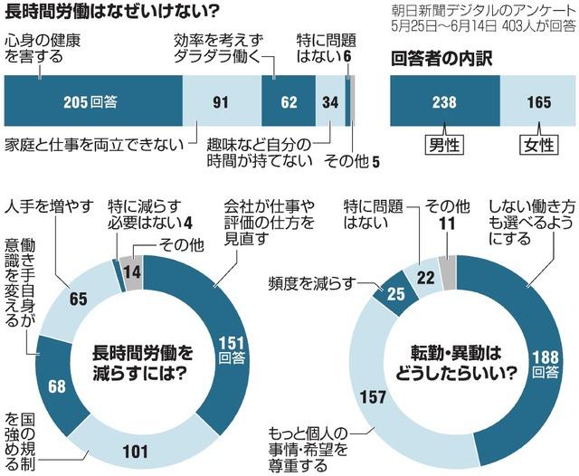 朝日新聞デジタルのアンケート 「長時間労働はなぜいけない?」