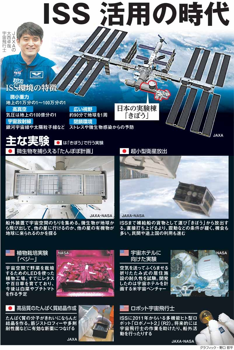 ISS、活用の時代<グラフィック・野口哲平>