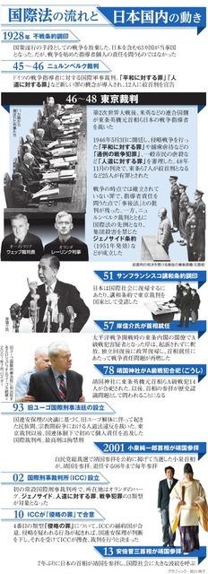 国際法の流れと日本国内の動き<グラフィック・前川明子>
