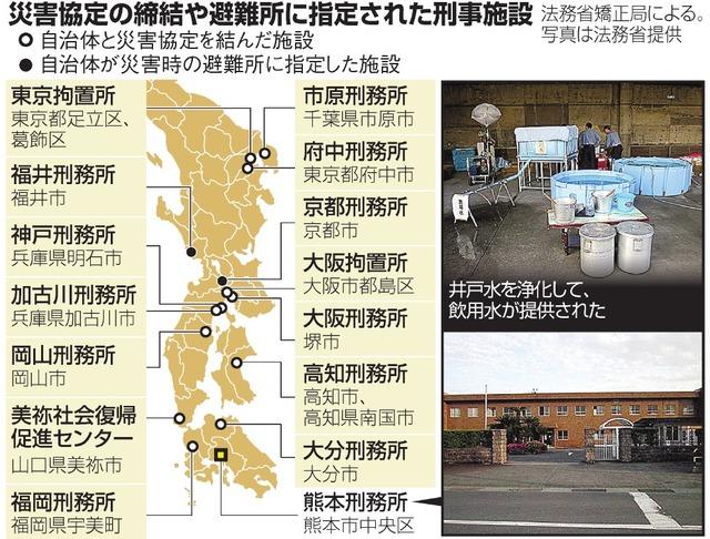 災害協定の締結や避難所に指定された刑事施設