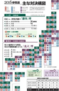 2016年参院選 主な対決構図