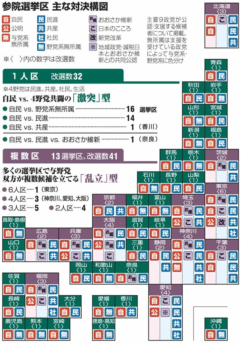 参院選挙区 主な対決構図