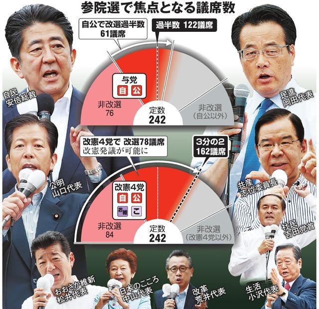 参院選で焦点となる議席数