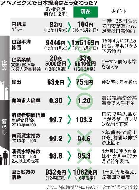 アベノミクスで日本経済はどう変わった?