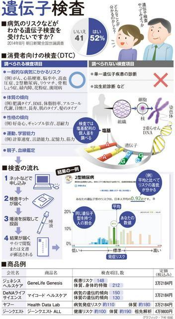 遺伝子検査<グラフィック・下村佳絵>