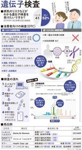 (be report)遺伝子検査、何がわかる?