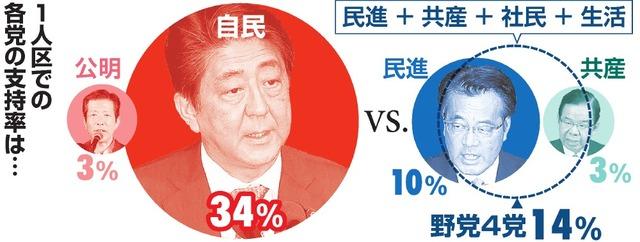 1人区での各党の支持率は…