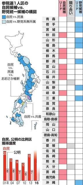 参院選1人区の自民候補vs.野党統一候補の構図/自民、公明の比例区獲得議席