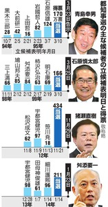 都知事選の主な候補者の立候補表明日と得票(敬称略)