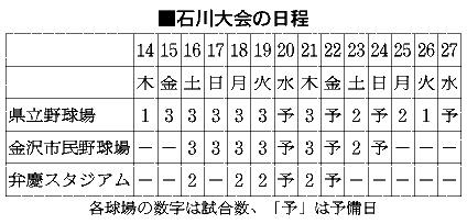 石川大会の日程