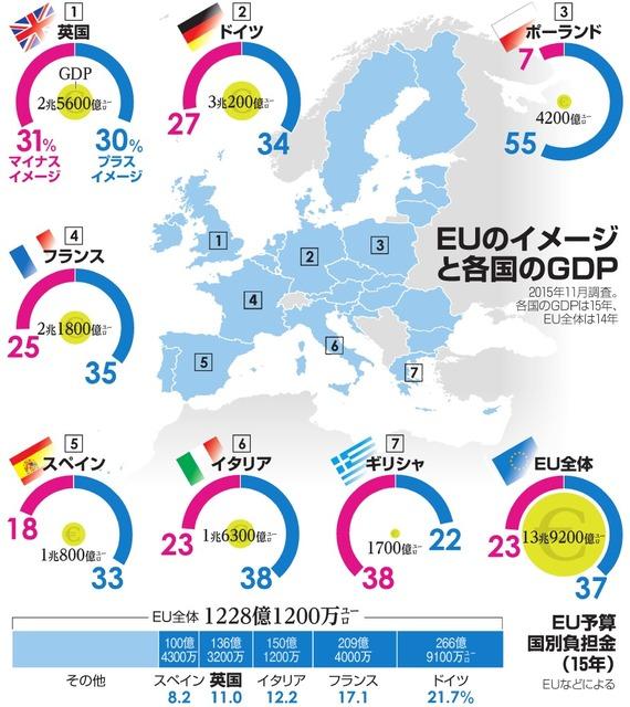 EUのイメージと各国のGDP/EU予算国別負担金(15年)