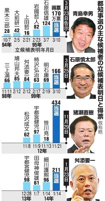 都知事選の主な候補者の立候補表明日と得票