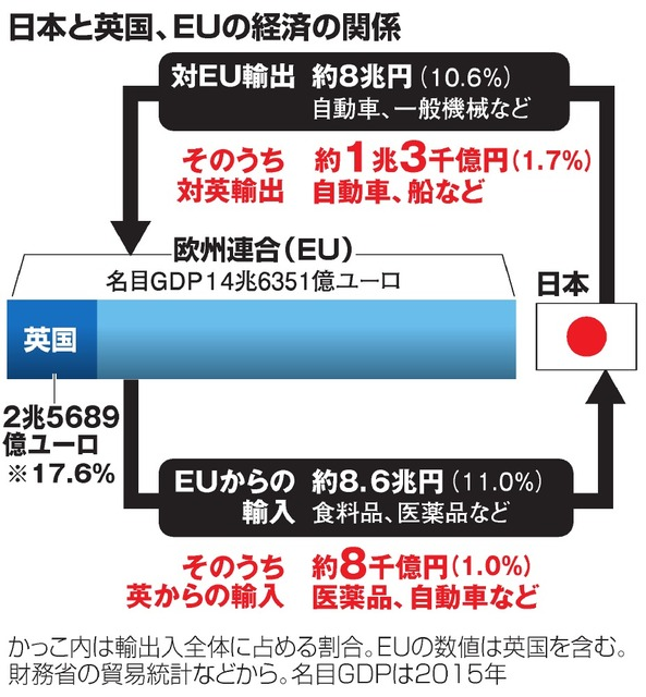 日本と英国、EUの経済の関係