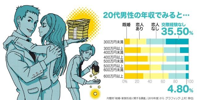 20代男性の年収でみると…<グラフィック・上村伸也>