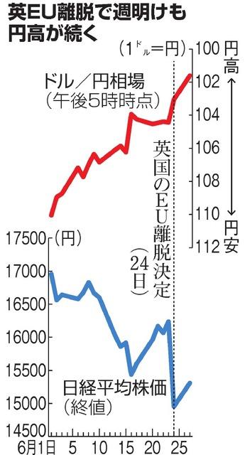 英EU離脱で週明けも円高が続く