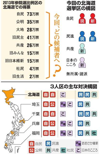 2013年参院選比例区の北海道での得票/今回の北海道選挙区の構図/3人区の主な対決構図