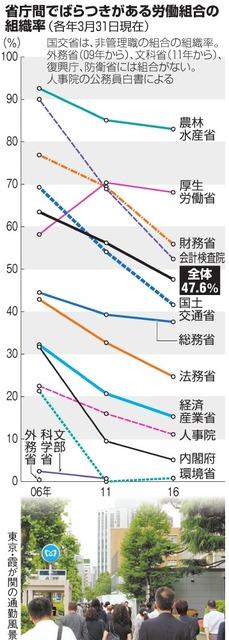 省庁間でばらつきがある労働組合の組織率