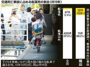 「人食い用水路」岡山の怪 交通死亡事故の1割が転落死