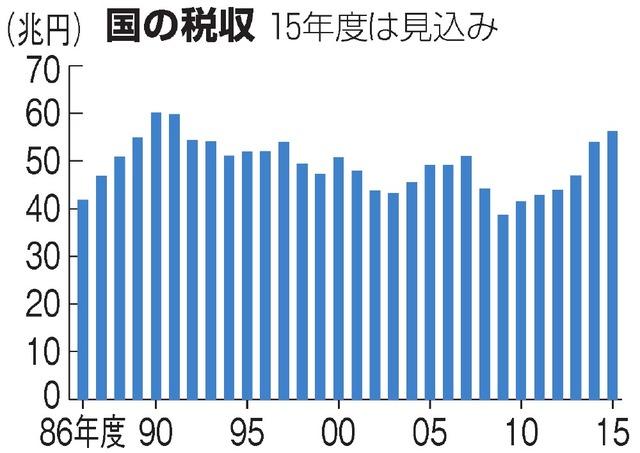 国の税収(15年度は見込み)