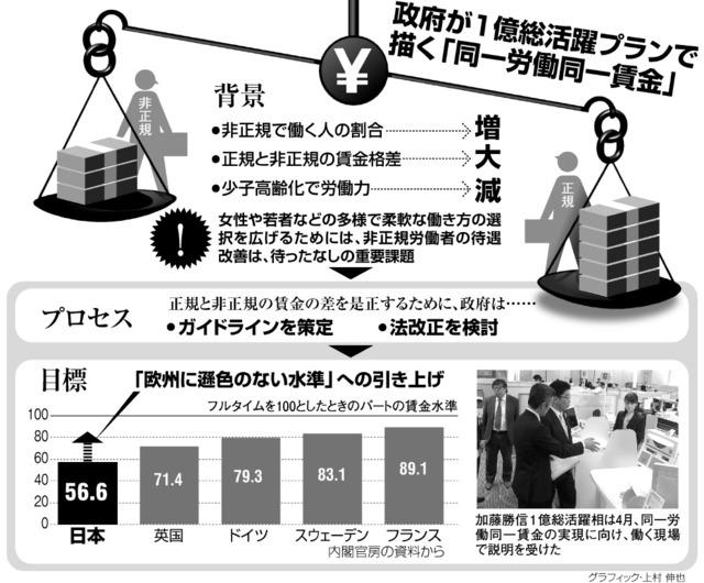 政府が1億総活躍プランで描く「同一労働同一賃金」<グラフィック・上村伸也>