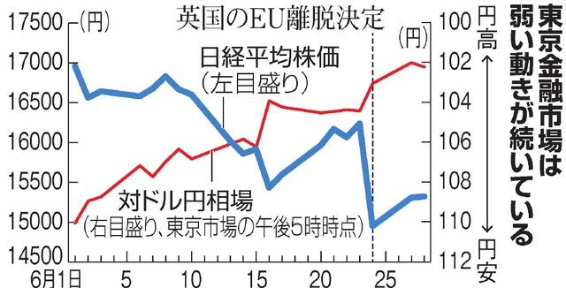 東京金融市場は弱い動きが続いている