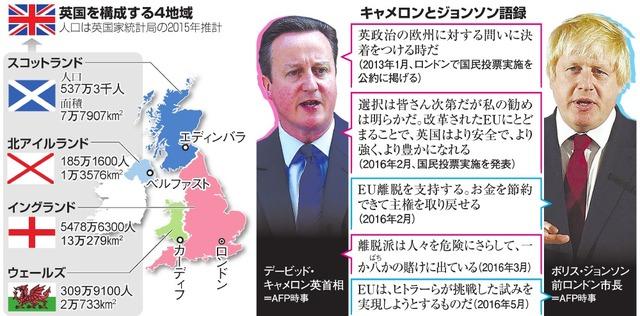 英国を構成する4地域/キャメロンとジョンソン語録