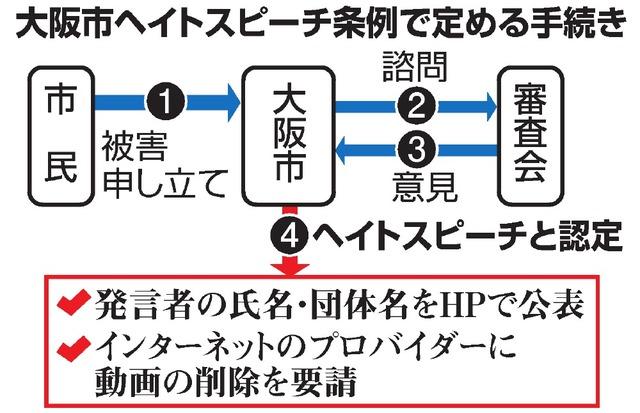 大阪市ヘイトスピーチ条例で定める手続き