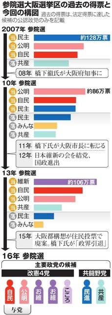 参院選大阪選挙区の過去の得票と今回の構図