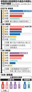 参院選大阪選挙区の過去の…