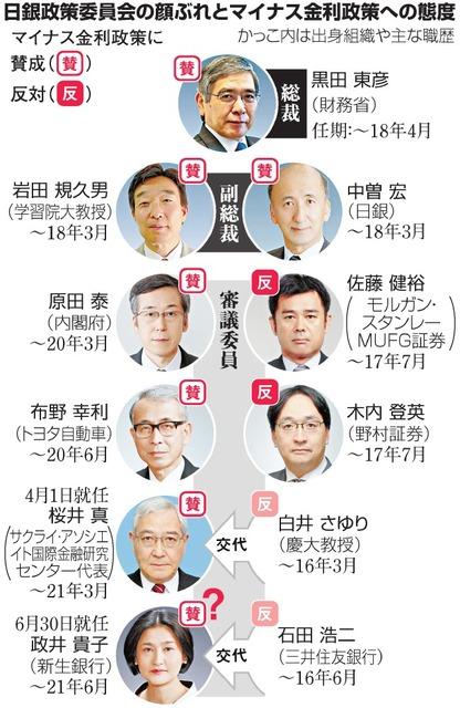 日銀政策委員会の顔ぶれとマイナス金利政策への態度