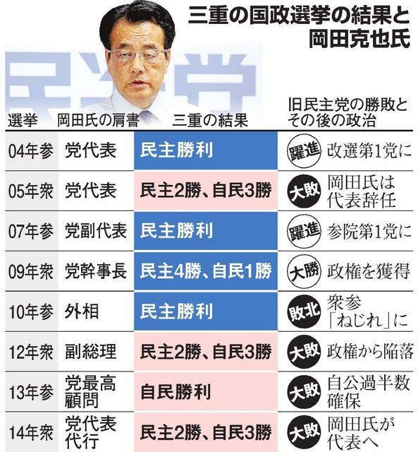 三重の国政選挙の結果と岡田克也氏
