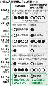沖縄の大型選挙の主な結果