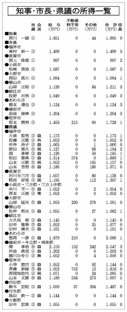 知事・市長・県議の所得一覧