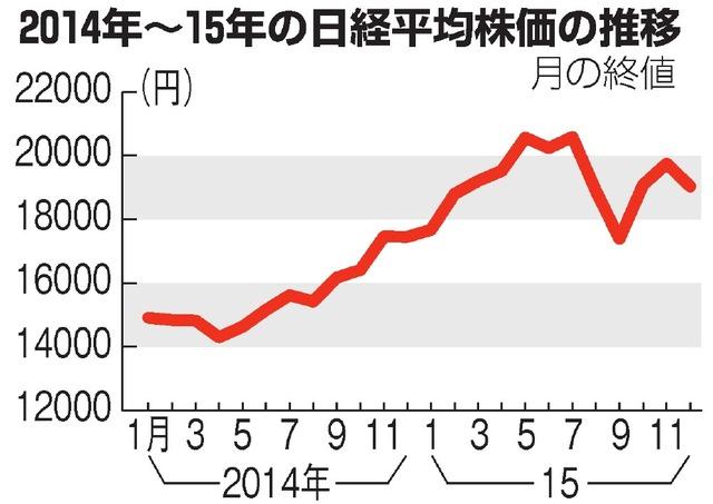 2014年~15年の日経平均株価の推移