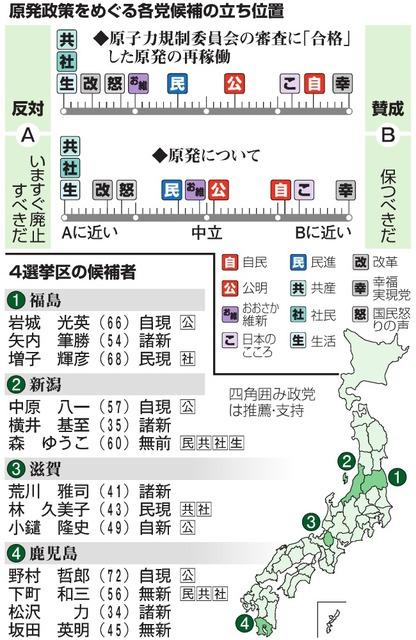 原発政策をめぐる各党候補の立ち位置/4選挙区の候補者