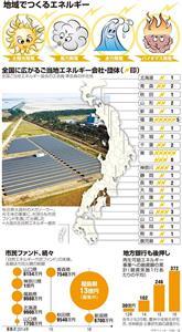 地域でつくるエネルギー<グラフィック・白岩淳>