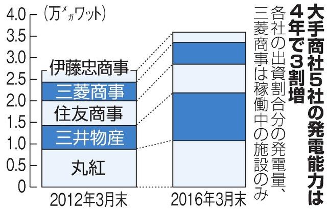 大手商社5社の発電能力は4年で3割増