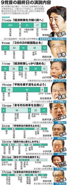 9党首の最終日の演説内容