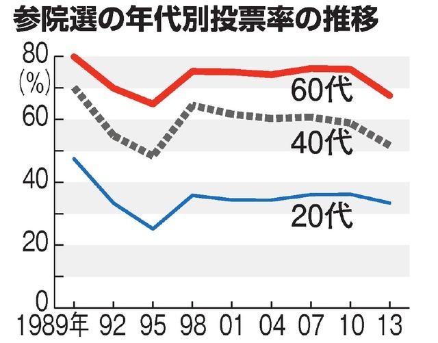 参院選の年代別投票率の推移