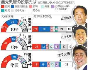 無党派層、比例投票先は分散