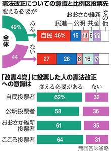 憲法変える必要ある49%