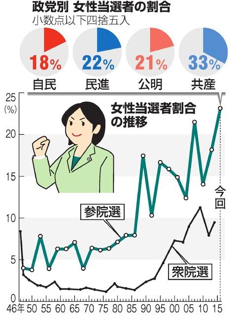 政党別の女性当選者の割合