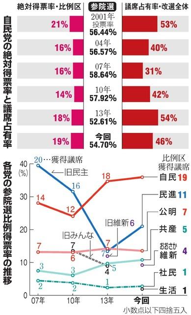 自民党の絶対得票率と議席占有率/各党の参院選比例得票率の推移