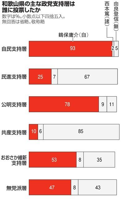 和歌山県の主な政党支持層は誰に投票したか