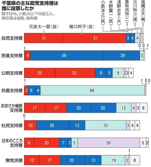 千葉県の主な政党支持層は誰に投票したか