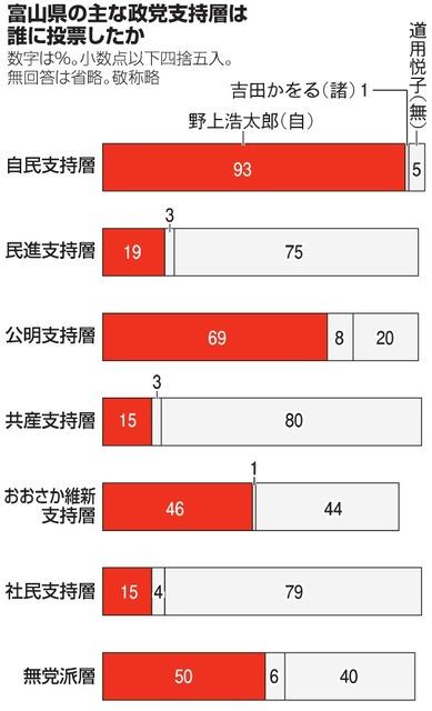 富山県の主な政党支持層は誰に投票したか