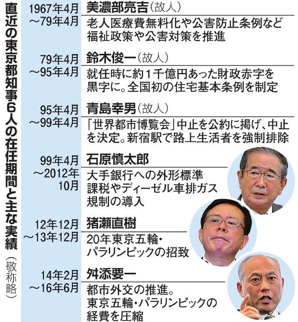 直近の東京都知事6人の在任期間と主な実績