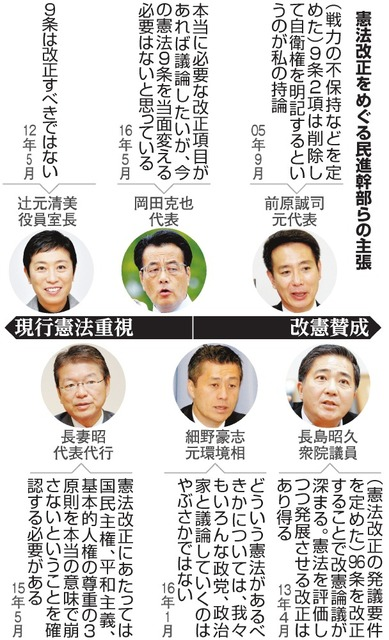 憲法改正をめぐる民進幹部らの主張